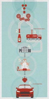 Cars, Coca-Cola, Design, Ford, Nike, Proctor and Gamble