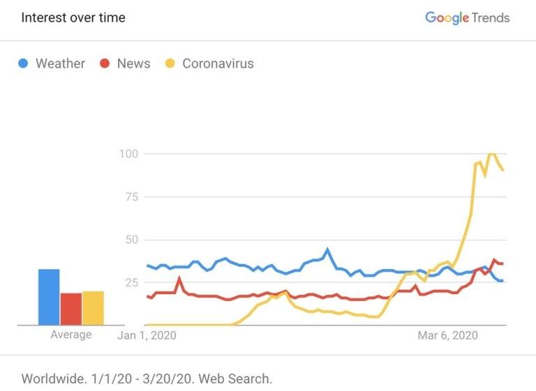 Google, Verily, Covid-19, Coronavirus
