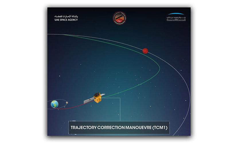 Mars, Emirates Mars Mission, Hope Probe